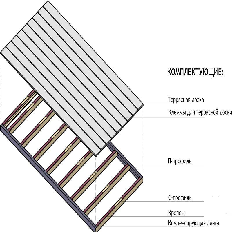 Конструкция модуля